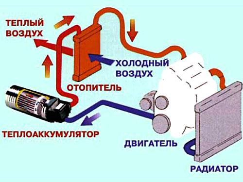 Аккумулятором тепла своими руками