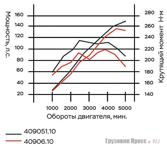 Внешняя скоростная характеристика двигателя ЗМЗ-409051.10