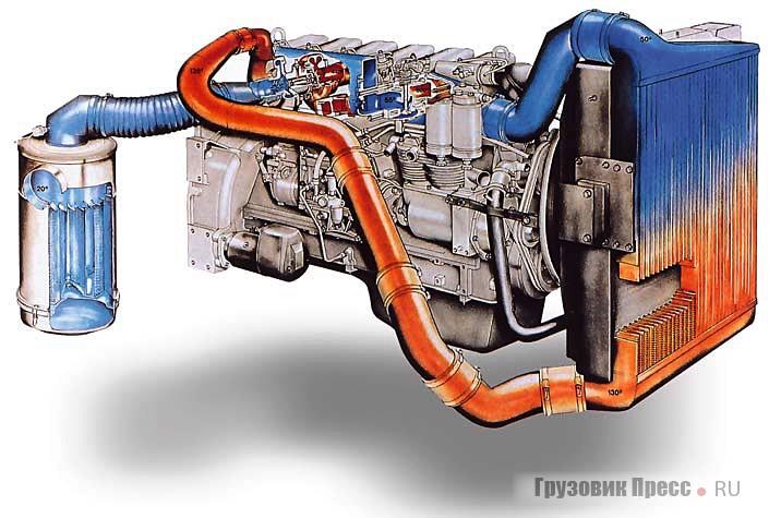 Дизель WD-615 с турбонаддувом и промежуточным охлаждением наддувочного воздуха